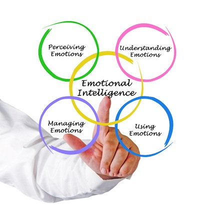 Diagram explaining emotional intelligence